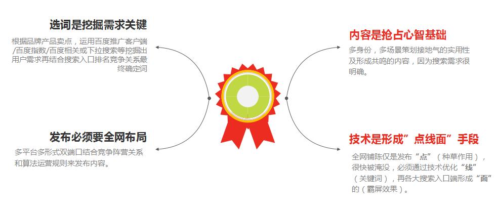 SEO四步策略:将用户需求与品牌产品卖点接地气结合