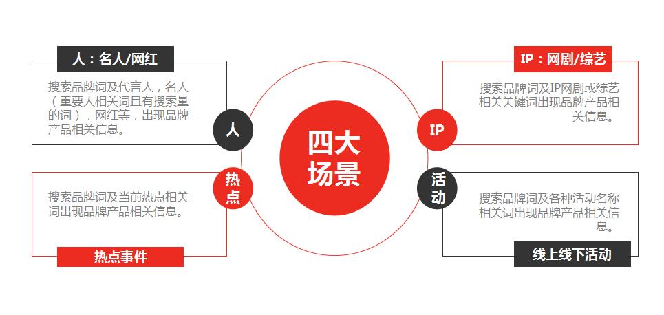 品牌接力(SPR):四大场景应用