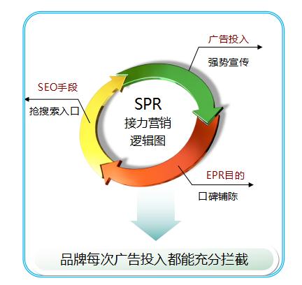 SPR定义:以SEO为手段,PR为目的营销方式