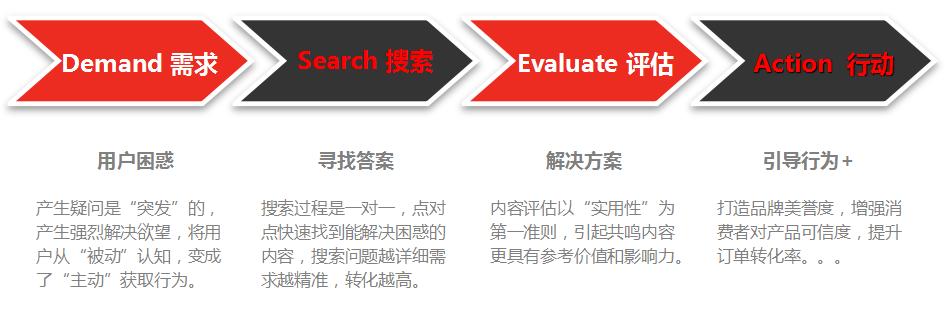 搜索引擎SEO优化分析DSEA模型