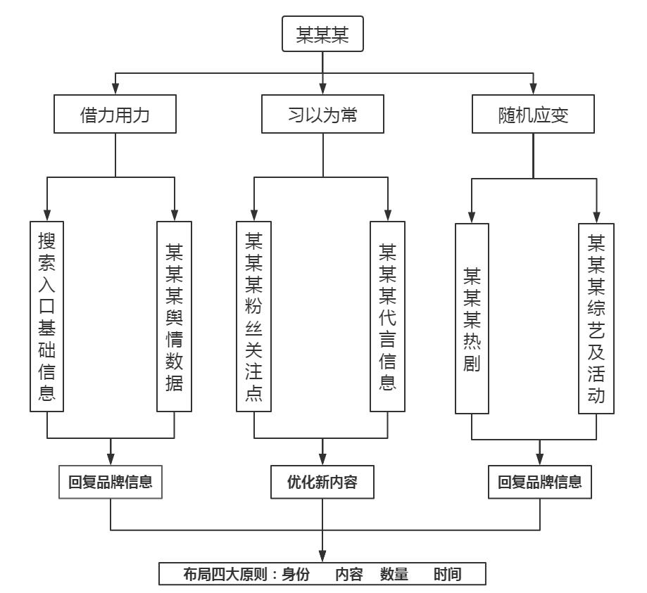 """SPR应用场景实操逻辑图:""""某某某""""代表任何有合作流量的资源"""